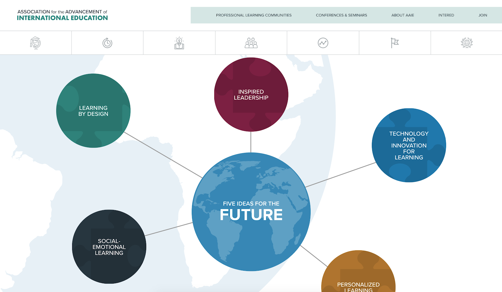 AAIE Five Ideas for the Future infographic