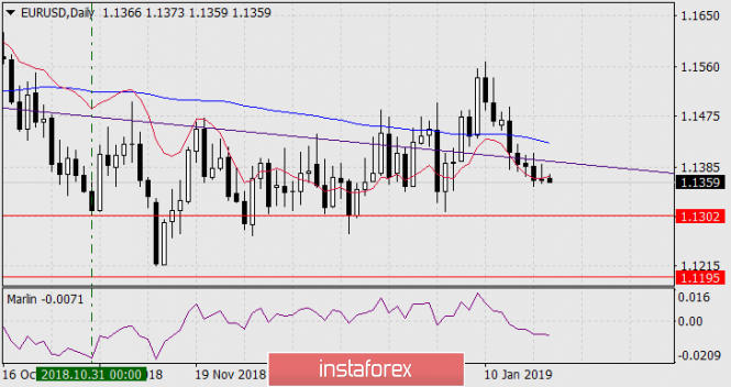Forecast for EUR / USD for January 22, 2019