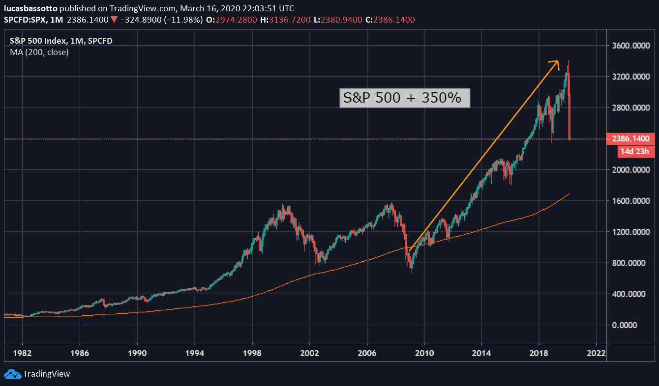 S&P 500 sobe 350% após quantitative easing