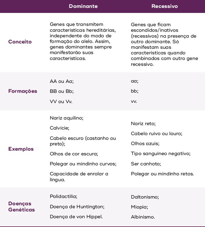 características genéticas dominantes e recessivas