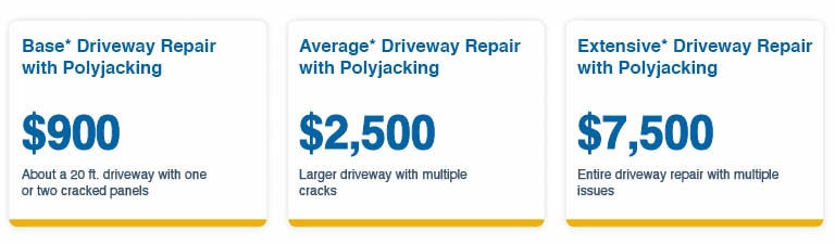 Polyjacking Cost Estimates Basic Driveway Repair $900 Average Driveway Repair $2500 Extensive Driveway Repair $7500