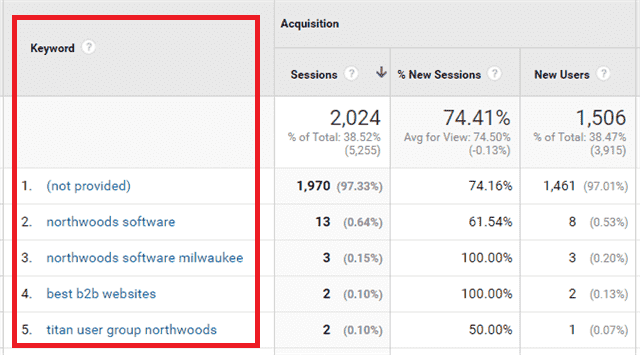Use Google Analytics to check keywords