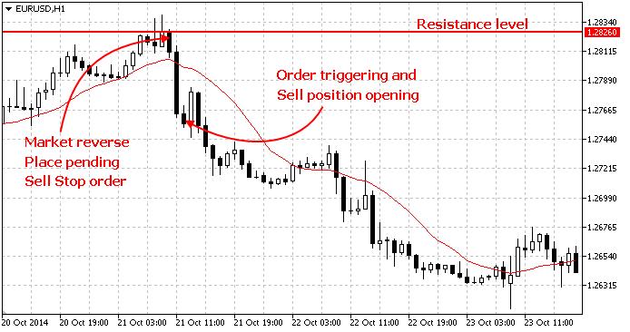 逆指値注文はブレイクスルーを予期して設定されます。つまり、価格が一定のレベルに達した後、同方向に動き続けることが予期されています。