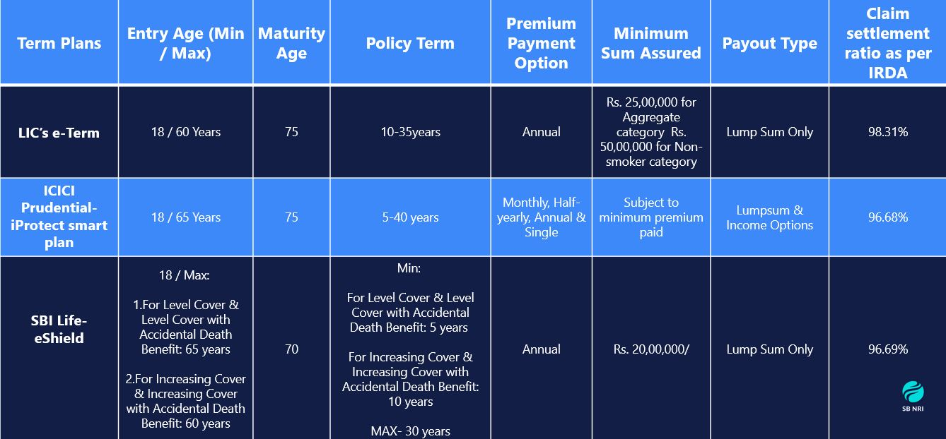 NRI Life Insurance : Term Life Insurance Comparison