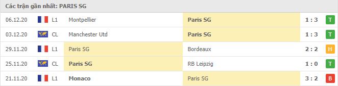 Thành tích của Paris S.Germain trong 5 trận gần đây