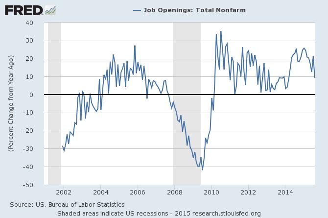 Job Openings YoY.png