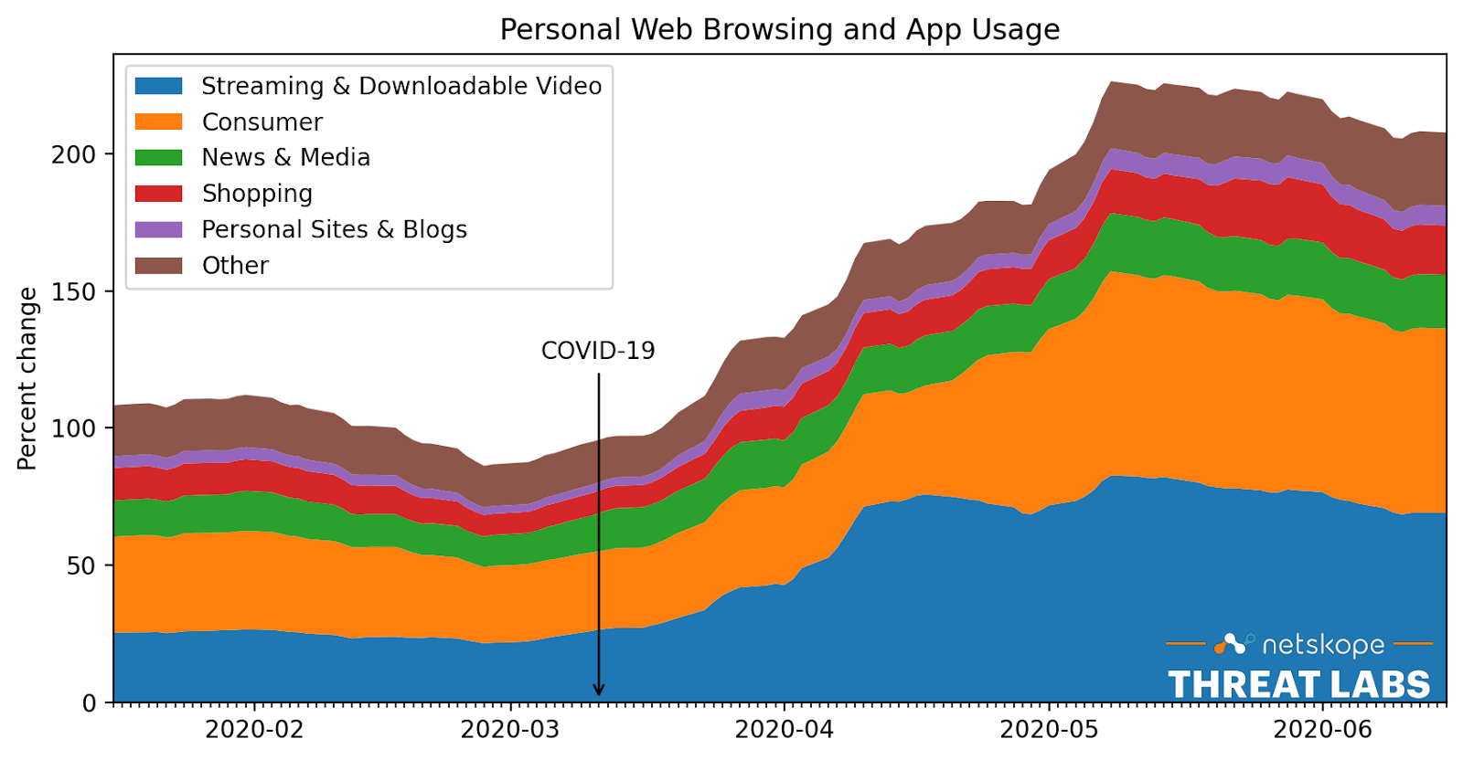 Figure 1. Personal web browsing and app usage doubles during COVID-19 pandemic