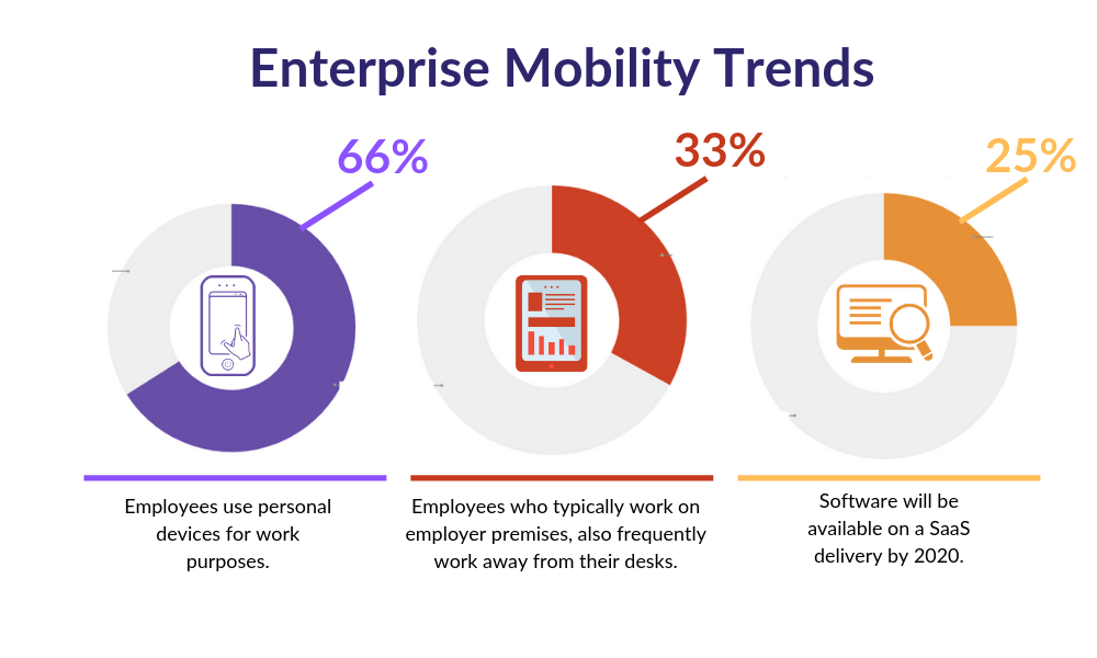 The Next Wave Empowering Your Business with Mobility Solution 1