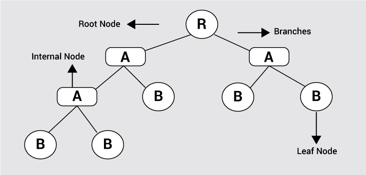 A tree-based structure and analysis of the decision tree, describing how to root node is split into branches, internal node, and leaf node.