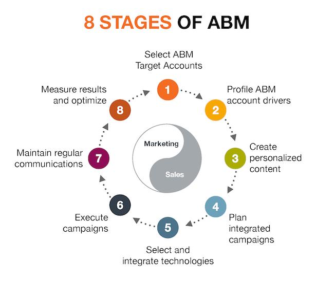 Account-Based Marketing Strategy