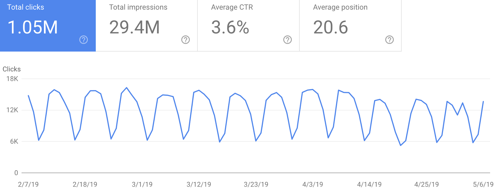 (Number of clicks from Google in Search Console)