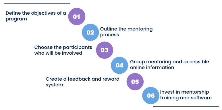 New-Hire Mentorship Program