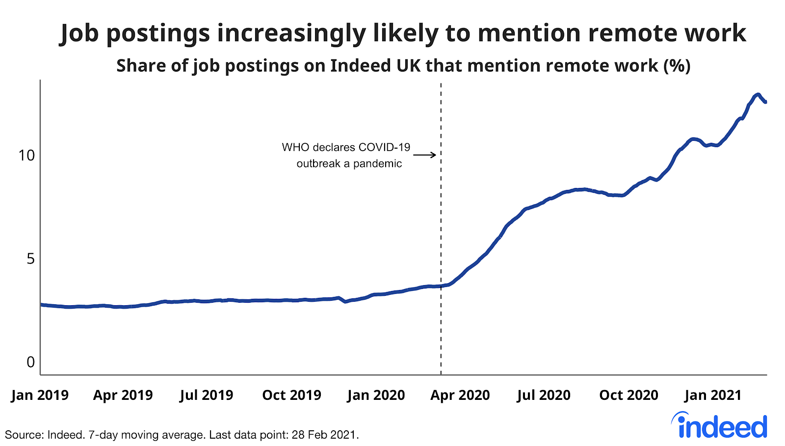 Line graph showing job postings increasingly likely to mention remote work