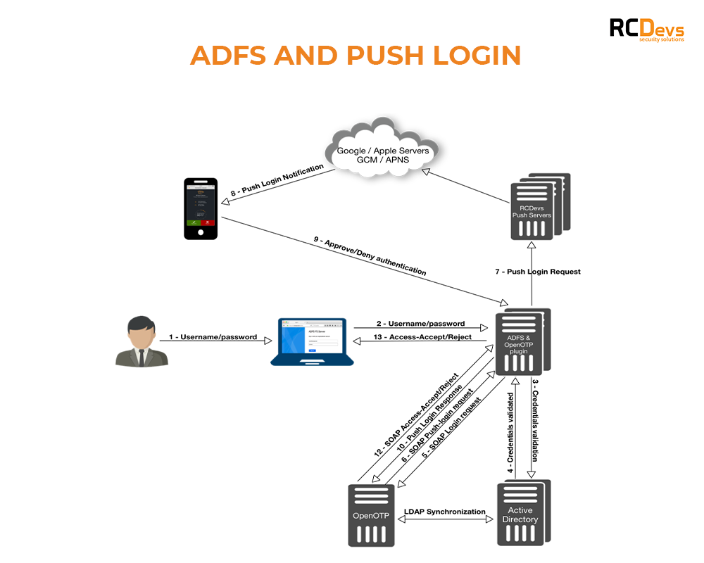 ADFS and Push Login RCDevs