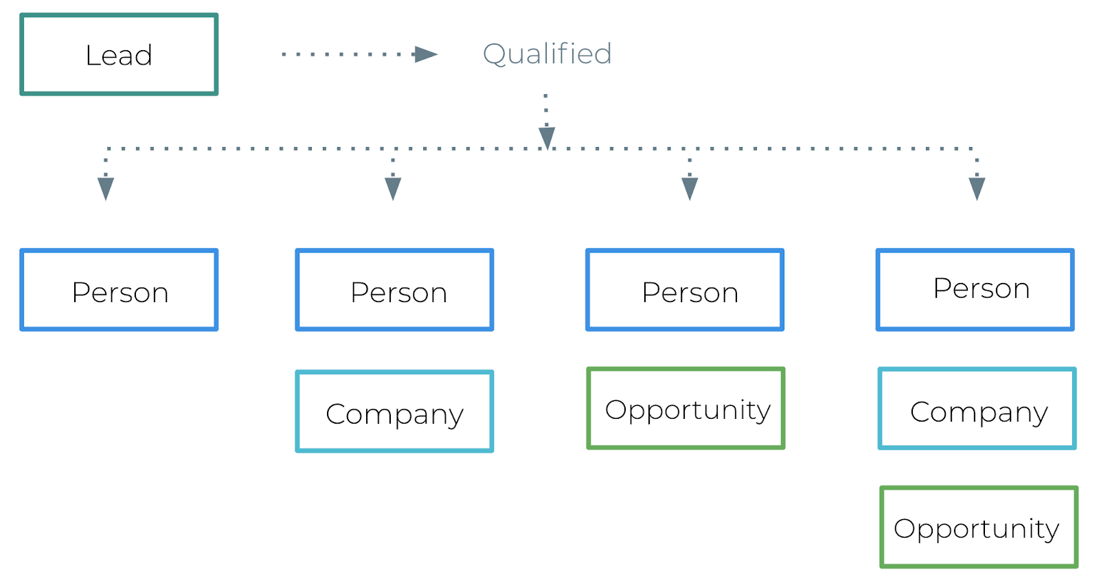 how leads, people, companies, and opportunities are sorted in copper crm