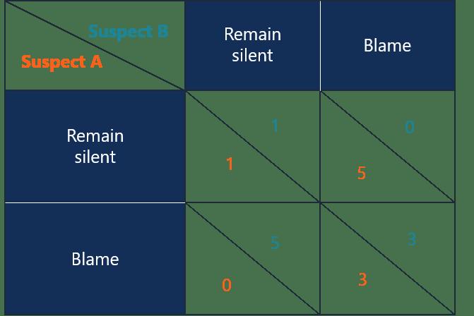 Prisoner's Dilemma - Overview, Scenarios, Strategies