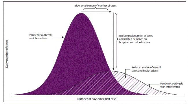 Flatten the curve infograph