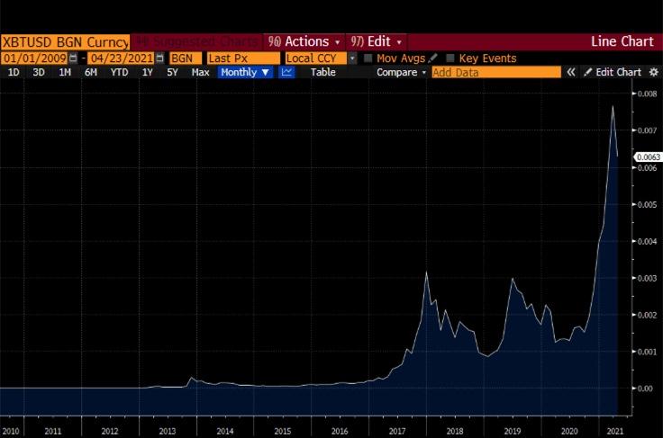 Valorização do bitcoin perante crescimento da base monetária dos EUA