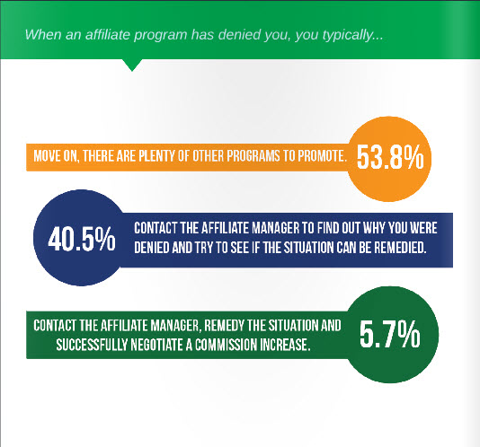 When an Affiliate Program has denied you, you typically...