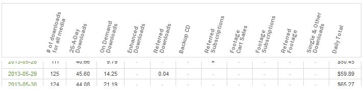 Shutterstock Reffered Downloads