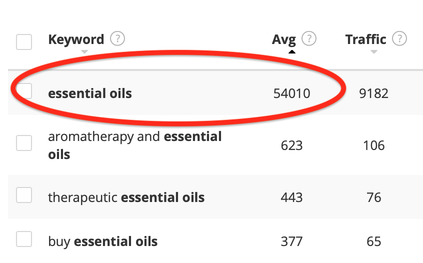 How To Make Money With Essential oils Keyword Research Essential Oils
