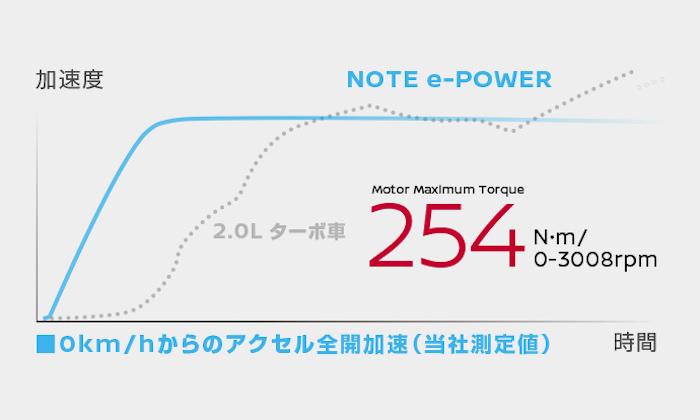 แรงบิดของ e-Power นั้นจะมาตั้งแต่เหยียบคันเร่ง