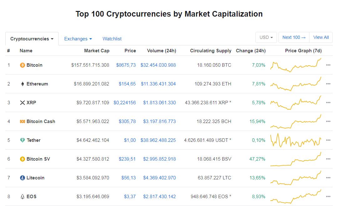 Criptomonedas ordenadas por capitalización de mercado. Fuente CoinMarketCap
