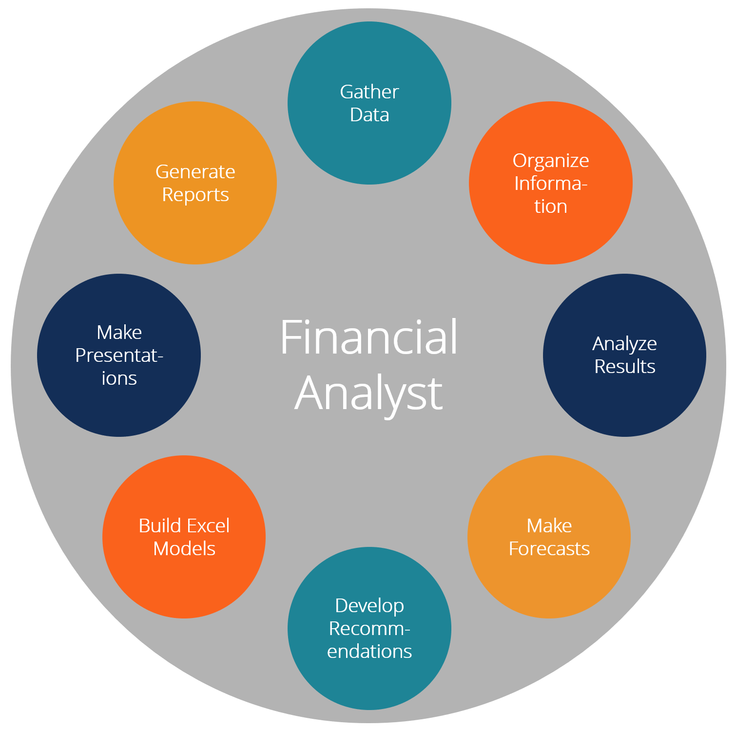 Jobs Description: Duties And Responsibilities In Details - Financial Analyst Jobs Near Me