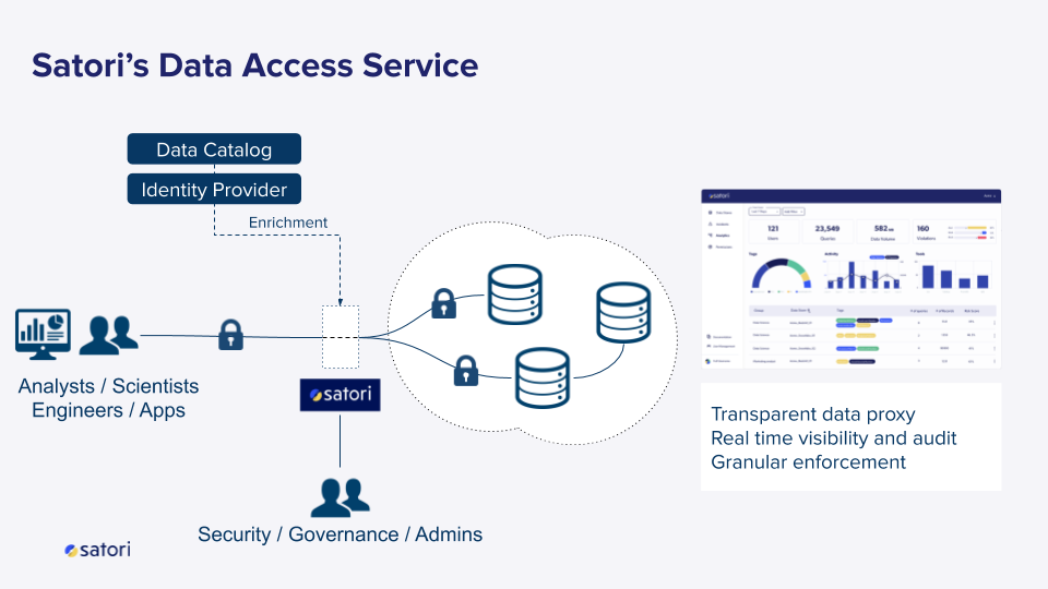 Satori's Data Access Service