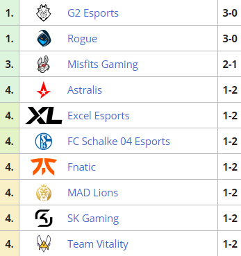 LEC standings after the first week of the game