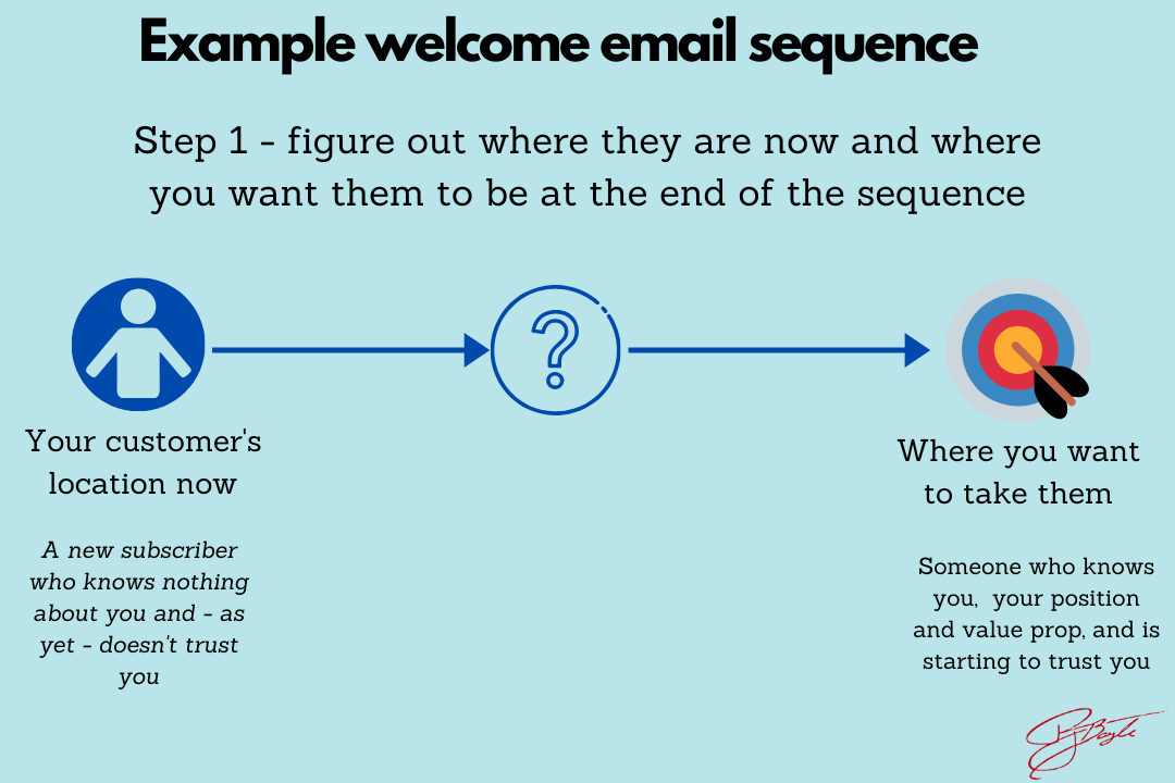 Example email sequences for your brand