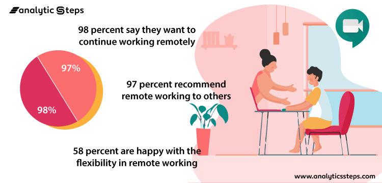 The image shows three favorable stats about remote working.