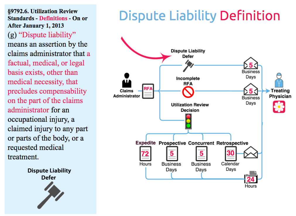 Dispute liability workers' comp