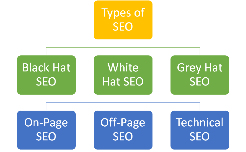 types of search engine optimization