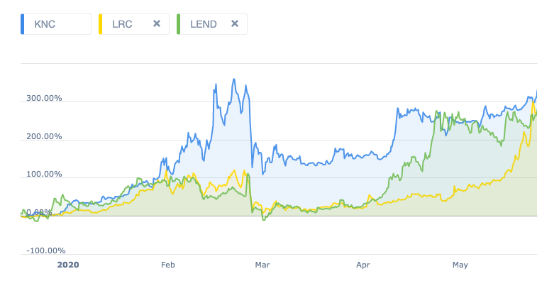 Graph showing the YTD returns for Kyber Network (KNC), Loopring (LRC), and Aave (LEND)