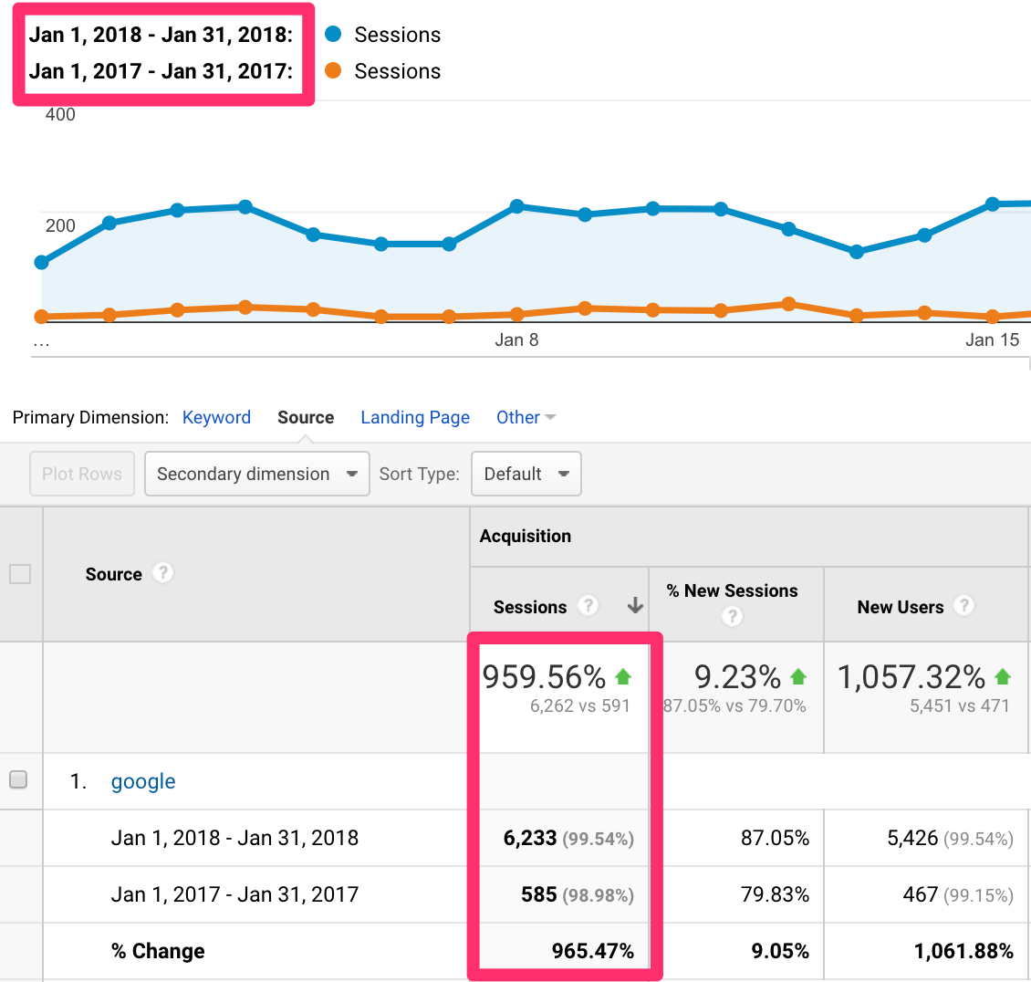 LeadQuizzes SEO Growth