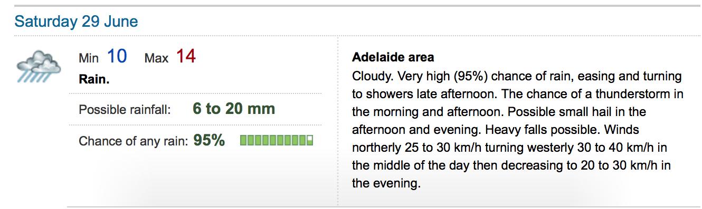 Weather Forecast Adelaide