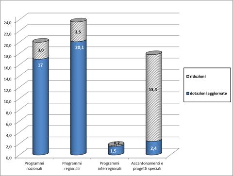 Nuova articolazione risorse FSC (importi in miliardi di euro). Programmi nazionali: riduzione 3,0 ; dotazione aggiornata 17,0. Programmi regionali: riduzione 3,5 ; dotazione aggiornata 20,1. Programmi interregionali: riduzione 0,2 ; dotazione aggiornata 1,5. Accantonamenti e progetti speciali: riduzione 15,4 ; dotazione aggiornata 2,4.