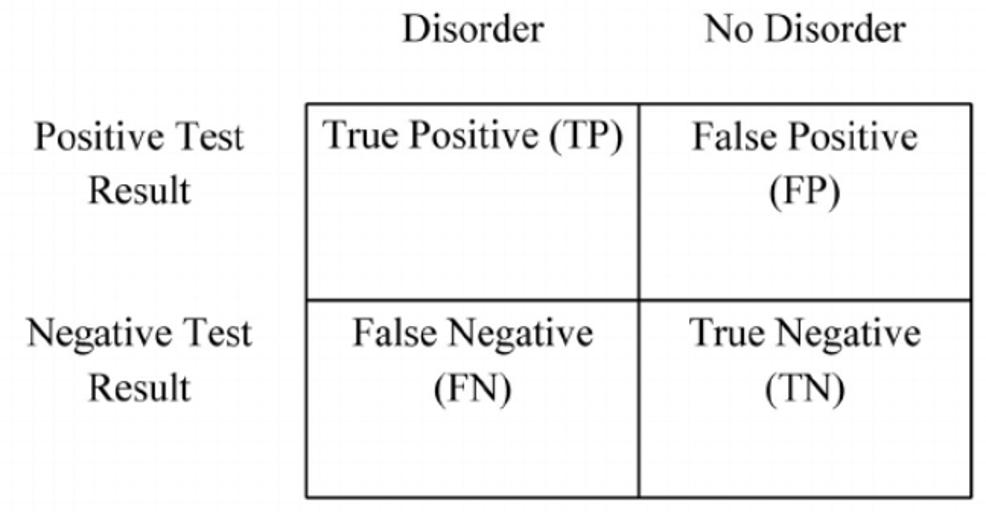 diagnostic accuracy