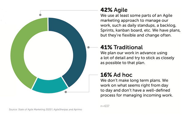 A Guide to Agile Marketing for Data and Results-Driven Campaigns