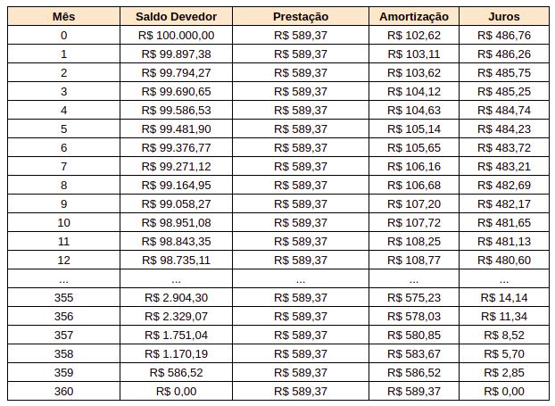 Tabela Price