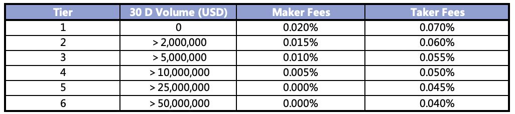 FTX maker/taker fee schedule