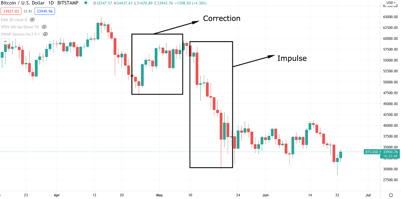 An indication of a correction and impulse on a Bitcoin chart.