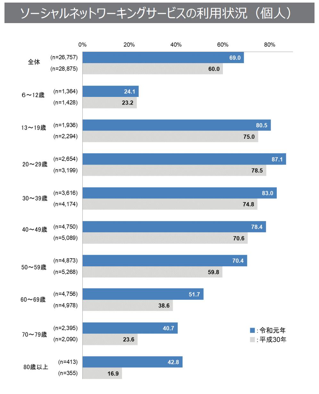 6才から80代まで全年代で、個人のSNS利用率が増加している