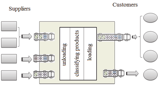 Showing the basic principle of maximizing efficiency in warehouses using cross-docking