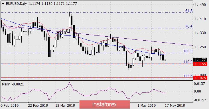 InstaForex Analytics: Previsão para EUR/USD em 17 de maio, 2019
