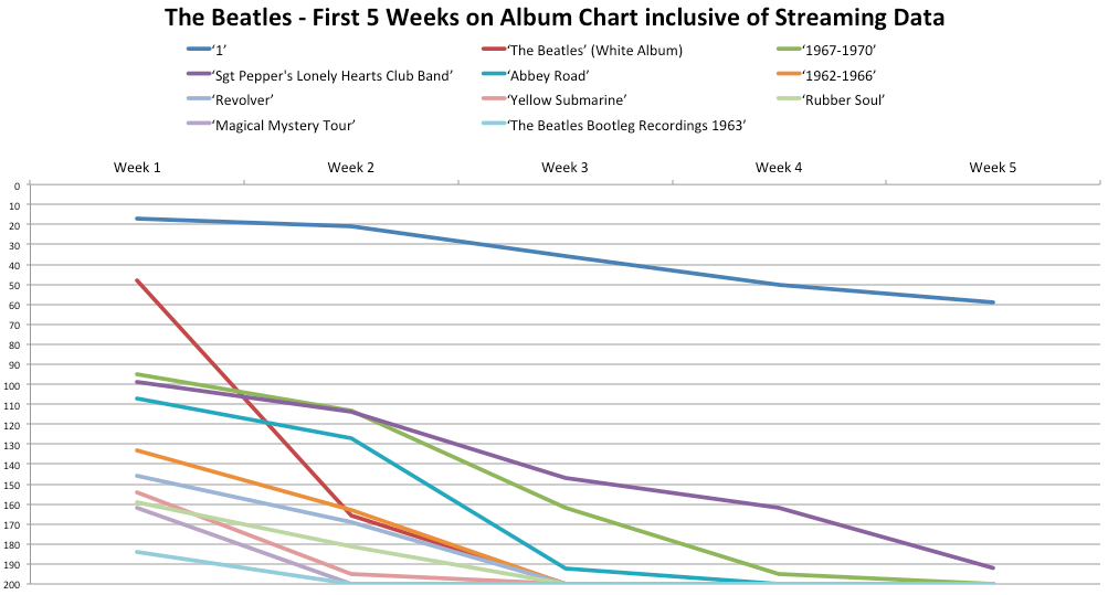 The Beatles - First 5 Weeks on Album Chart inclusive of Streaming Data