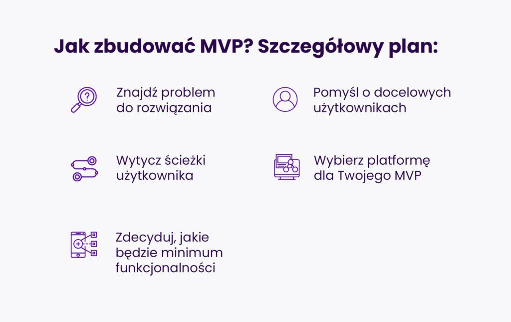 Jak zbudować MVP? Szczegółowy plan