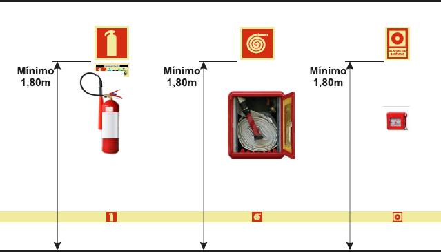 Representação da altura de instalação (1,80m) para a sinalização de equipamentos de combate e alarme.