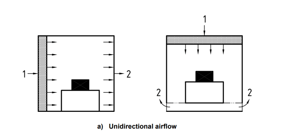 Unidirectional Airflow